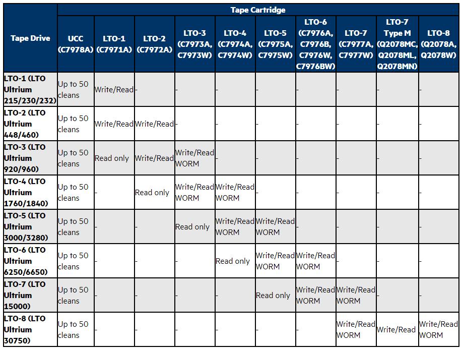 Q2078A - Fita de Dados LTO-8 HPE Matriz de Compatibilidade