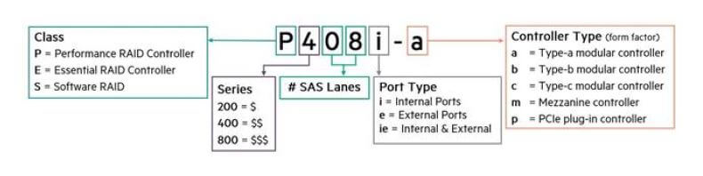 HPE Smart Array Controllers legenda