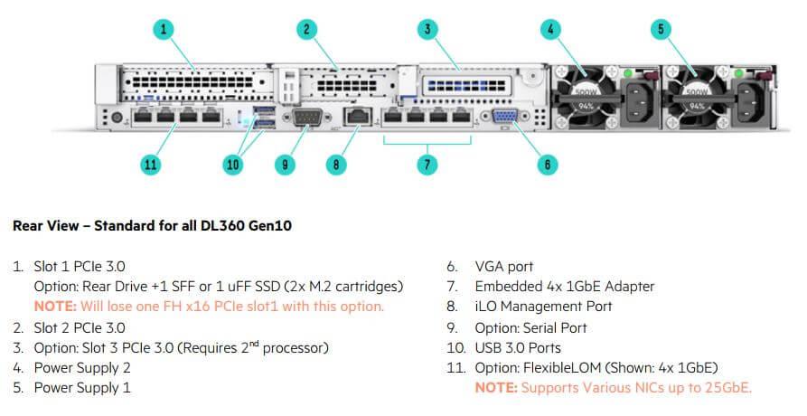 Servidor HP DL360 Gen10 vista traseira PN: 875842-S05