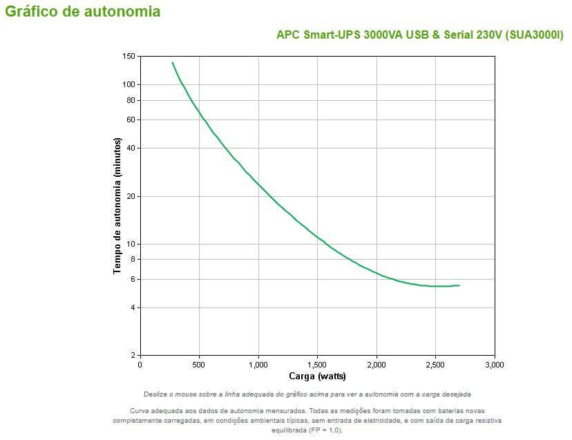 Gráfico de Autonomia APC Smart-UPS 3000VA USB & Serial 230V (SUA3000I)