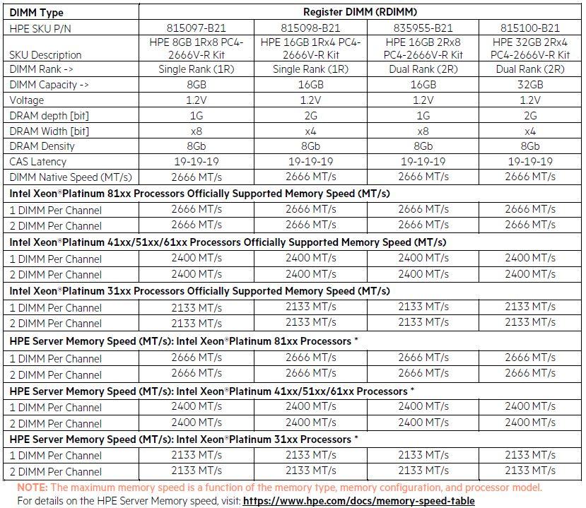Memórias RAM de 8GB, 16GB e 32GB para os Servidores HPE DL380 Gen10