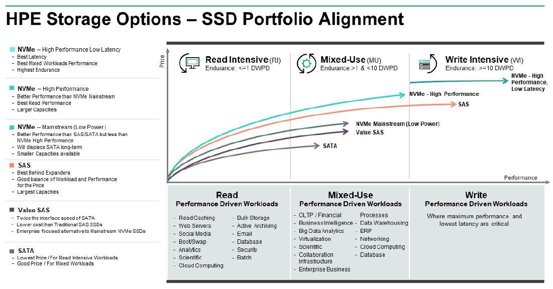 HPE SSD Portólio Leitura Intensiva, Uso Misto e Escrita Intensiva