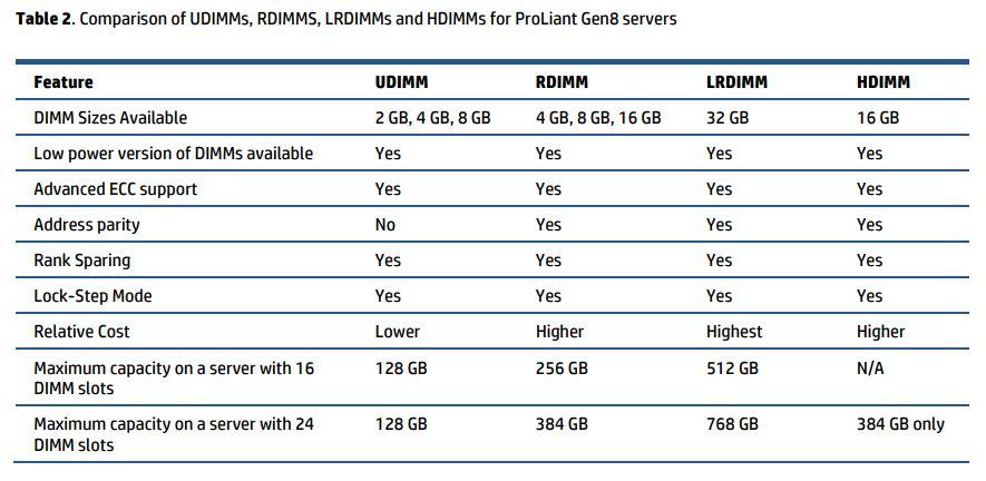 Tabela comparativas entres as memórias UDIMM, RDIMM, LRDIMM e HDIMM para Servidores