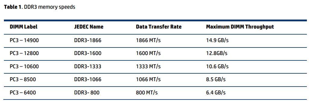 Tabela das velocidades das memórias HP para Servidores